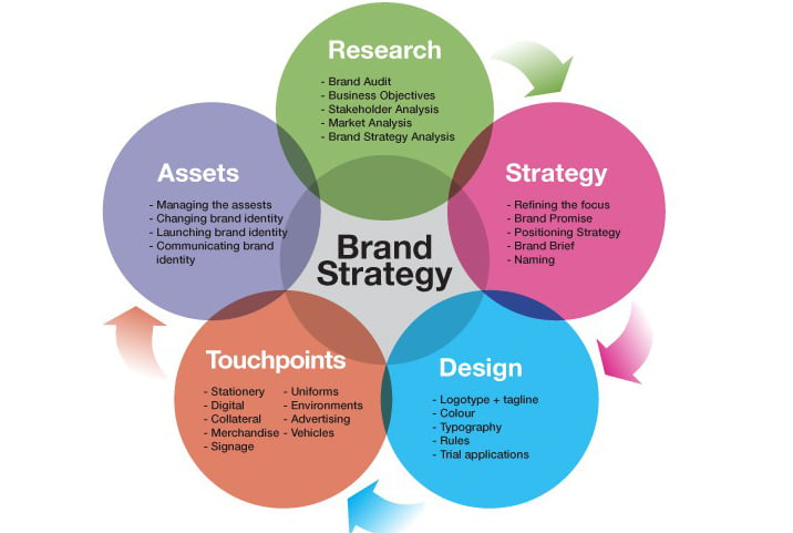 brand strategy-ideaschool