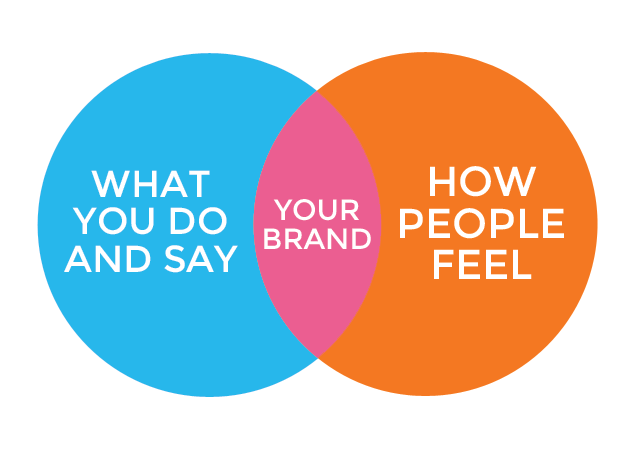 Strategies for Branding-ideaschool