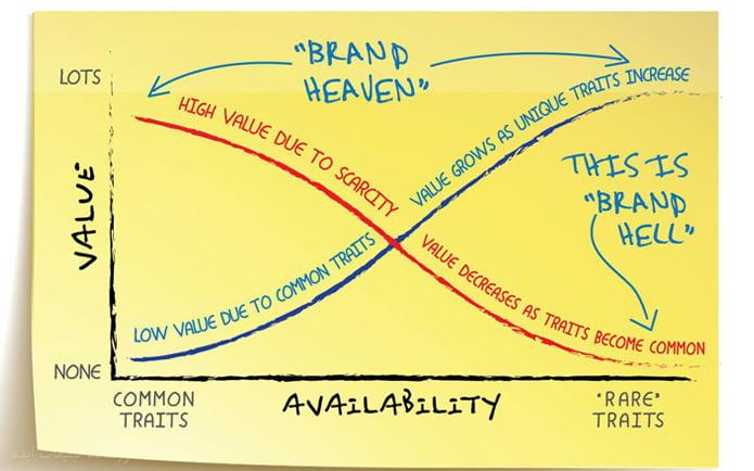 Proof of brand value-newsideaschool