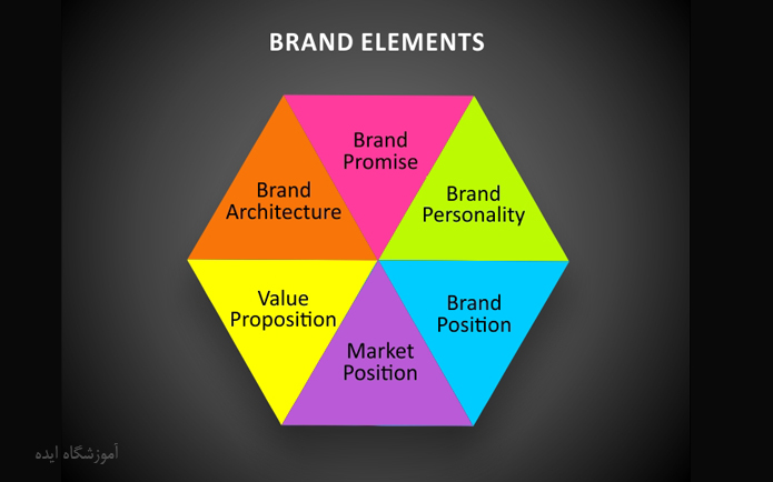 Brand elements-ideaschool