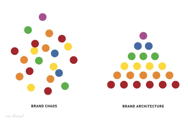 Brand-architecture-ideaschool
