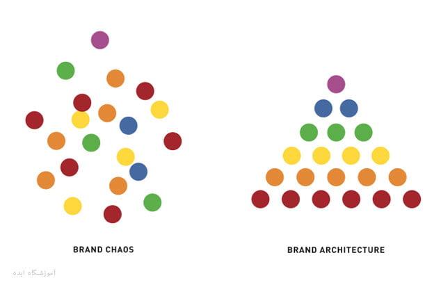 Brand-architecture-ideaschool