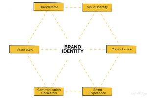 هویت-بصری-برند-آموزشگاه-ایده-