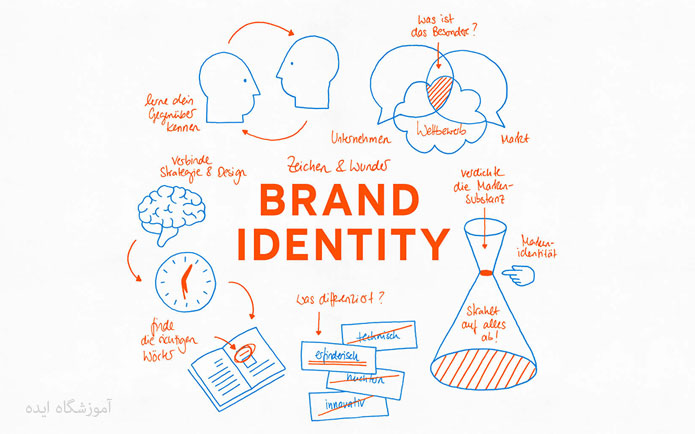 هویت-برند-مدرسه-تبلیغات-ایده-