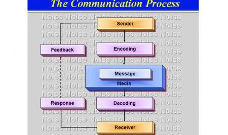 ارتباطات بازاریابی یکپارچه